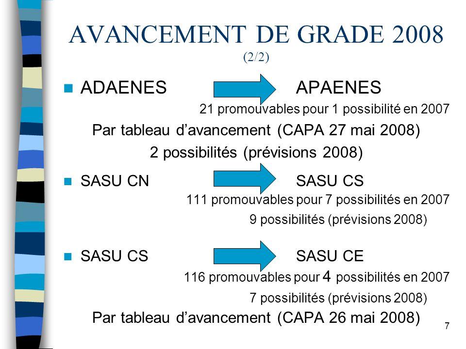 7 AVANCEMENT DE GRADE 2008 (2/2) ADAENES APAENES 21 promouvables pour 1 possibilité en 2007 Par tableau davancement (CAPA 27 mai 2008) 2 possibilités