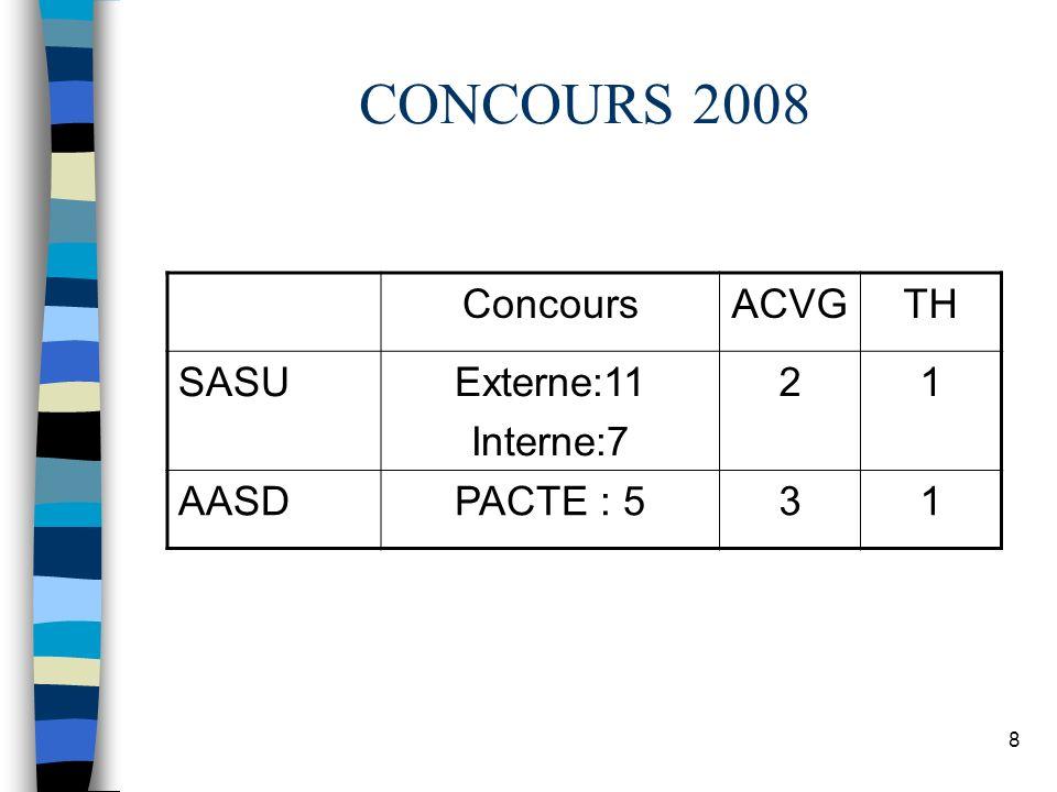 8 CONCOURS 2008 ConcoursACVGTH SASUExterne:11 Interne:7 21 AASDPACTE : 531