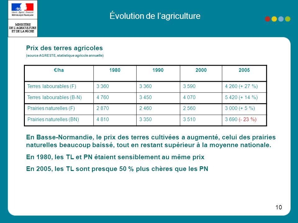 10 Évolution de lagriculture Prix des terres agricoles (source AGRESTE, statistique agricole annuelle) En Basse-Normandie, le prix des terres cultivées a augmenté, celui des prairies naturelles beaucoup baissé, tout en restant supérieur à la moyenne nationale.