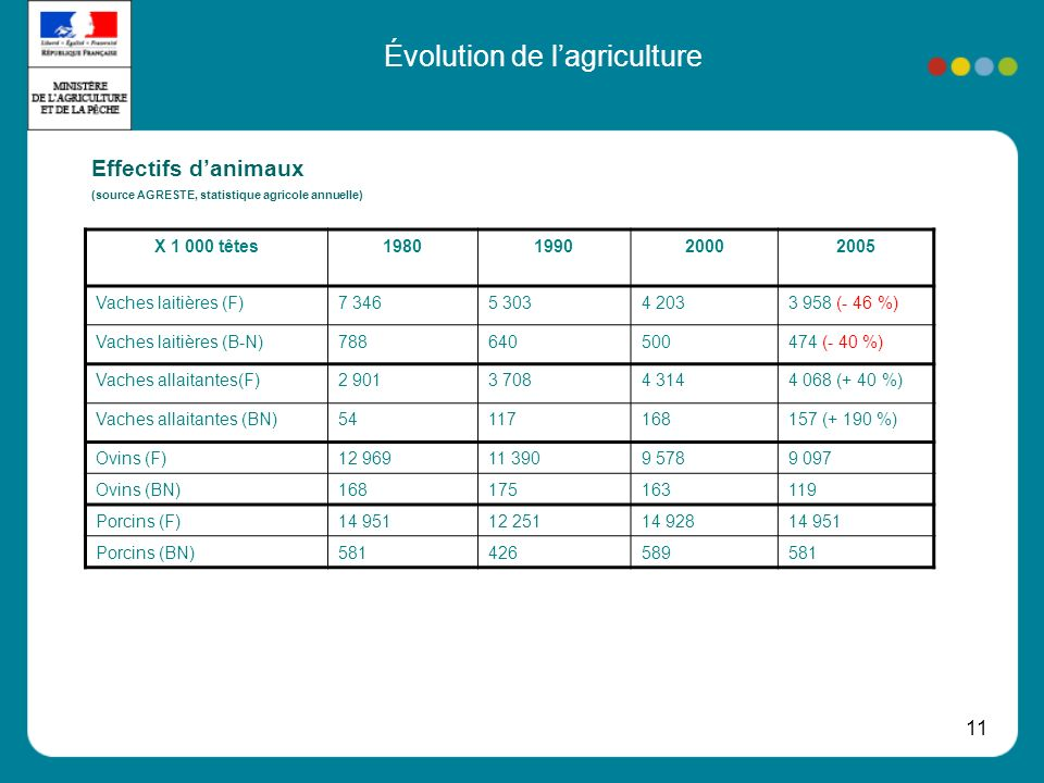 11 Évolution de lagriculture Effectifs danimaux (source AGRESTE, statistique agricole annuelle) X 1 000 têtes1980199020002005 Vaches laitières (F)7 3465 3034 2033 958 (- 46 %) Vaches laitières (B-N)788640500474 (- 40 %) Vaches allaitantes(F)2 9013 7084 3144 068 (+ 40 %) Vaches allaitantes (BN)54117168157 (+ 190 %) Ovins (F)12 96911 3909 5789 097 Ovins (BN)168175163119 Porcins (F)14 95112 25114 92814 951 Porcins (BN)581426589581