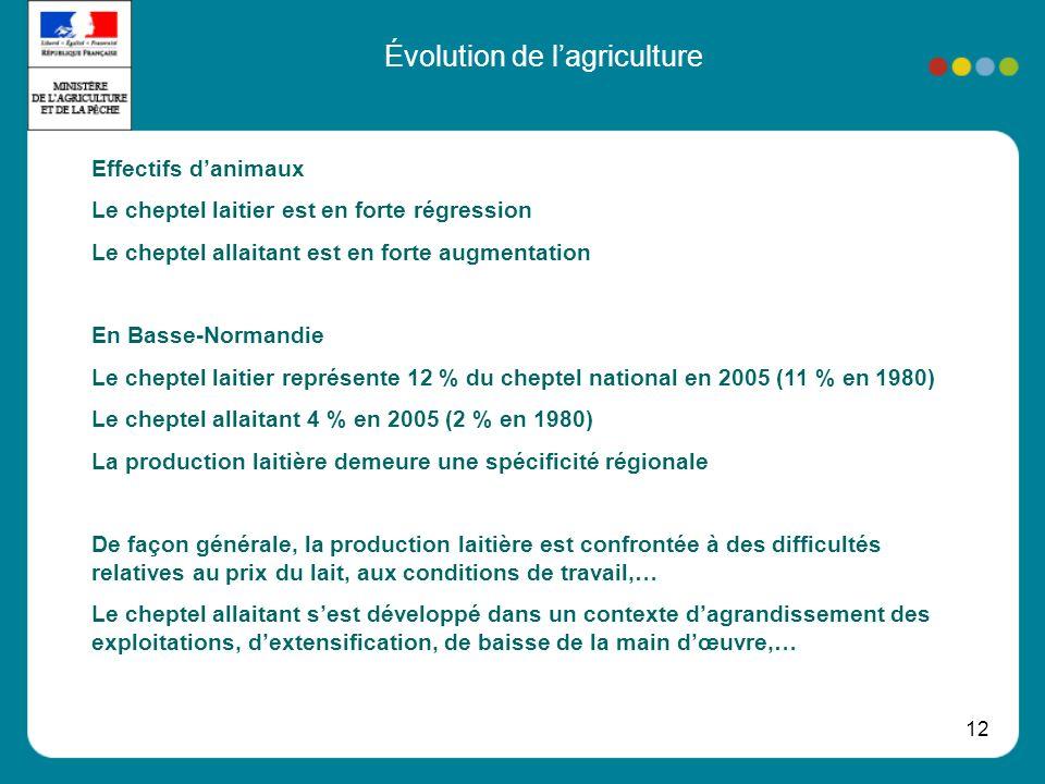 12 Évolution de lagriculture Effectifs danimaux Le cheptel laitier est en forte régression Le cheptel allaitant est en forte augmentation En Basse-Nor