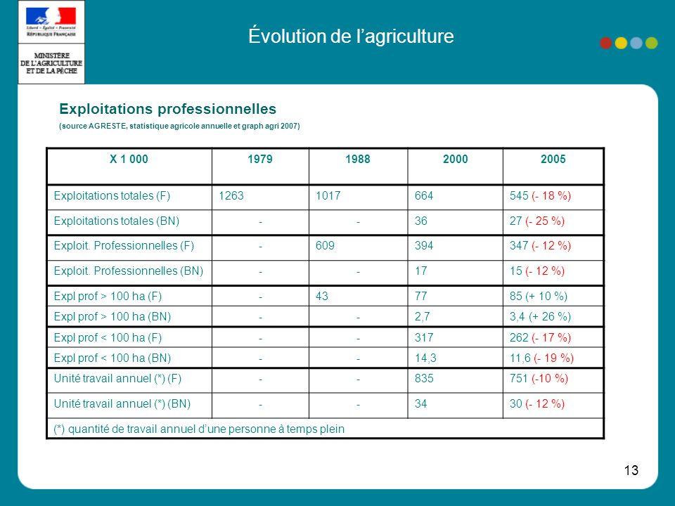 13 Évolution de lagriculture Exploitations professionnelles (source AGRESTE, statistique agricole annuelle et graph agri 2007) X 1 0001979198820002005 Exploitations totales (F)12631017664545 (- 18 %) Exploitations totales (BN)--3627 (- 25 %) Exploit.