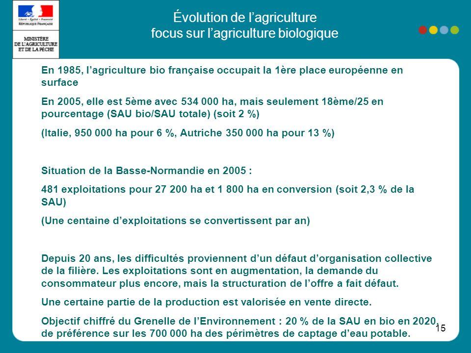 15 Évolution de lagriculture focus sur lagriculture biologique En 1985, lagriculture bio française occupait la 1ère place européenne en surface En 2005, elle est 5ème avec 534 000 ha, mais seulement 18ème/25 en pourcentage (SAU bio/SAU totale) (soit 2 %) (Italie, 950 000 ha pour 6 %, Autriche 350 000 ha pour 13 %) Situation de la Basse-Normandie en 2005 : 481 exploitations pour 27 200 ha et 1 800 ha en conversion (soit 2,3 % de la SAU) (Une centaine dexploitations se convertissent par an) Depuis 20 ans, les difficultés proviennent dun défaut dorganisation collective de la filière.
