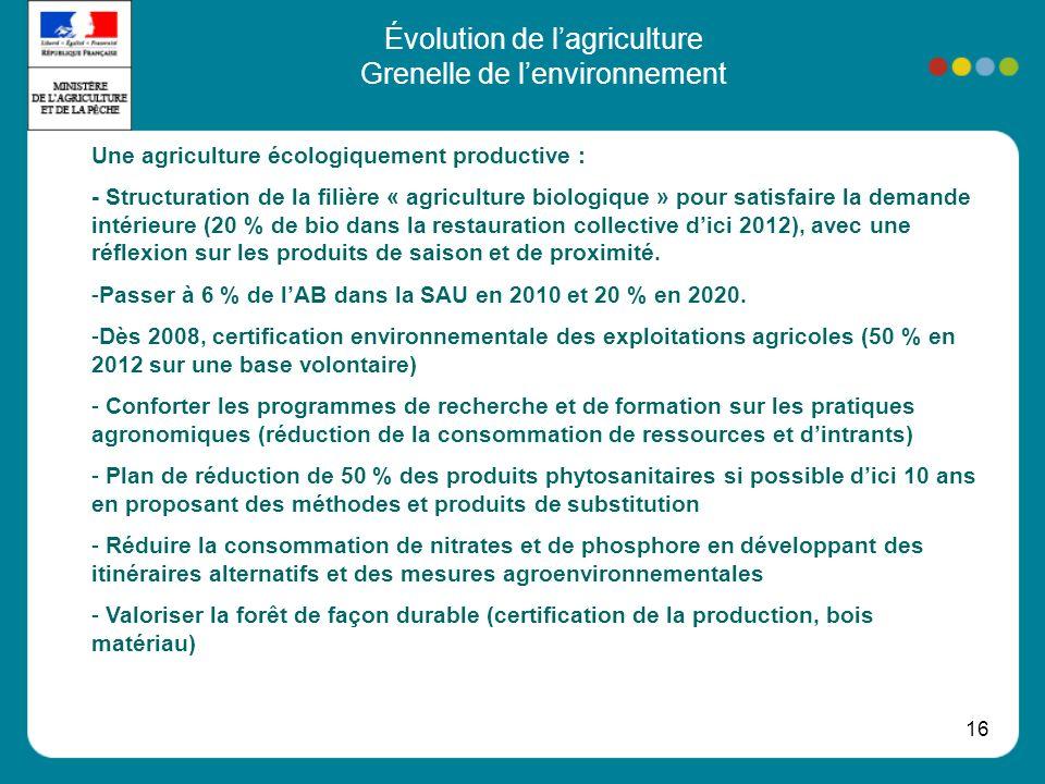 16 Évolution de lagriculture Grenelle de lenvironnement Une agriculture écologiquement productive : - Structuration de la filière « agriculture biologique » pour satisfaire la demande intérieure (20 % de bio dans la restauration collective dici 2012), avec une réflexion sur les produits de saison et de proximité.