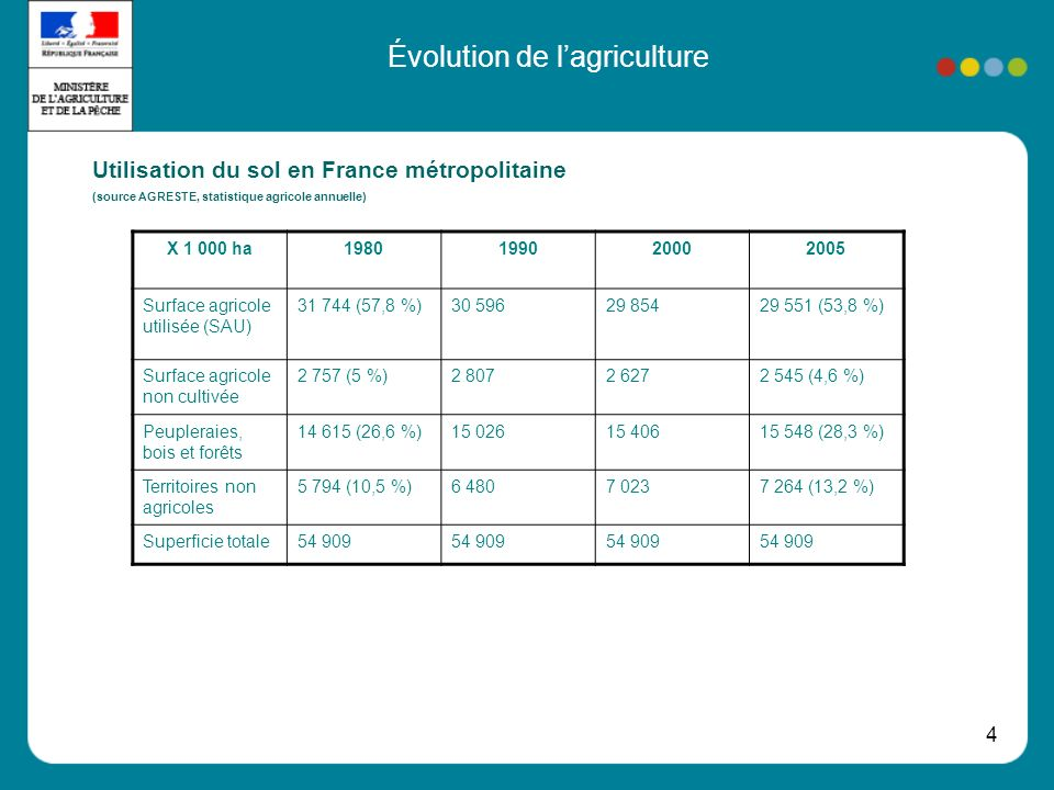4 Évolution de lagriculture Utilisation du sol en France métropolitaine (source AGRESTE, statistique agricole annuelle) X 1 000 ha1980199020002005 Surface agricole utilisée (SAU) 31 744 (57,8 %)30 59629 85429 551 (53,8 %) Surface agricole non cultivée 2 757 (5 %)2 8072 6272 545 (4,6 %) Peupleraies, bois et forêts 14 615 (26,6 %)15 02615 40615 548 (28,3 %) Territoires non agricoles 5 794 (10,5 %)6 4807 0237 264 (13,2 %) Superficie totale54 909