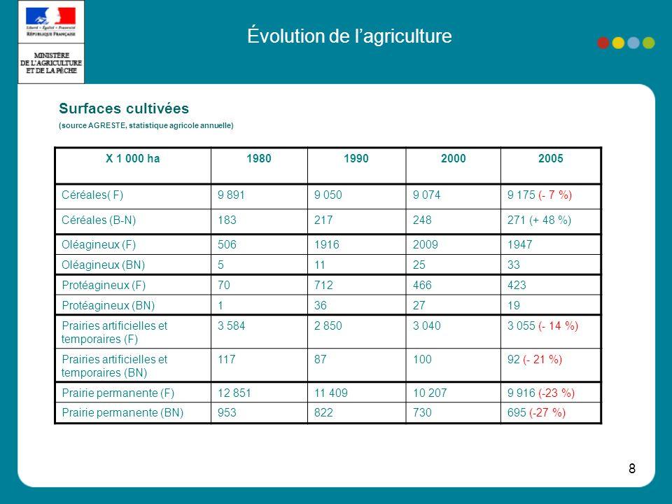 8 Évolution de lagriculture Surfaces cultivées (source AGRESTE, statistique agricole annuelle) X 1 000 ha1980199020002005 Céréales( F)9 8919 0509 0749 175 (- 7 %) Céréales (B-N)183217248271 (+ 48 %) Oléagineux (F)506191620091947 Oléagineux (BN)5112533 Protéagineux (F)70712466423 Protéagineux (BN)1362719 Prairies artificielles et temporaires (F) 3 5842 8503 0403 055 (- 14 %) Prairies artificielles et temporaires (BN) 1178710092 (- 21 %) Prairie permanente (F)12 85111 40910 2079 916 (-23 %) Prairie permanente (BN)953822730695 (-27 %)