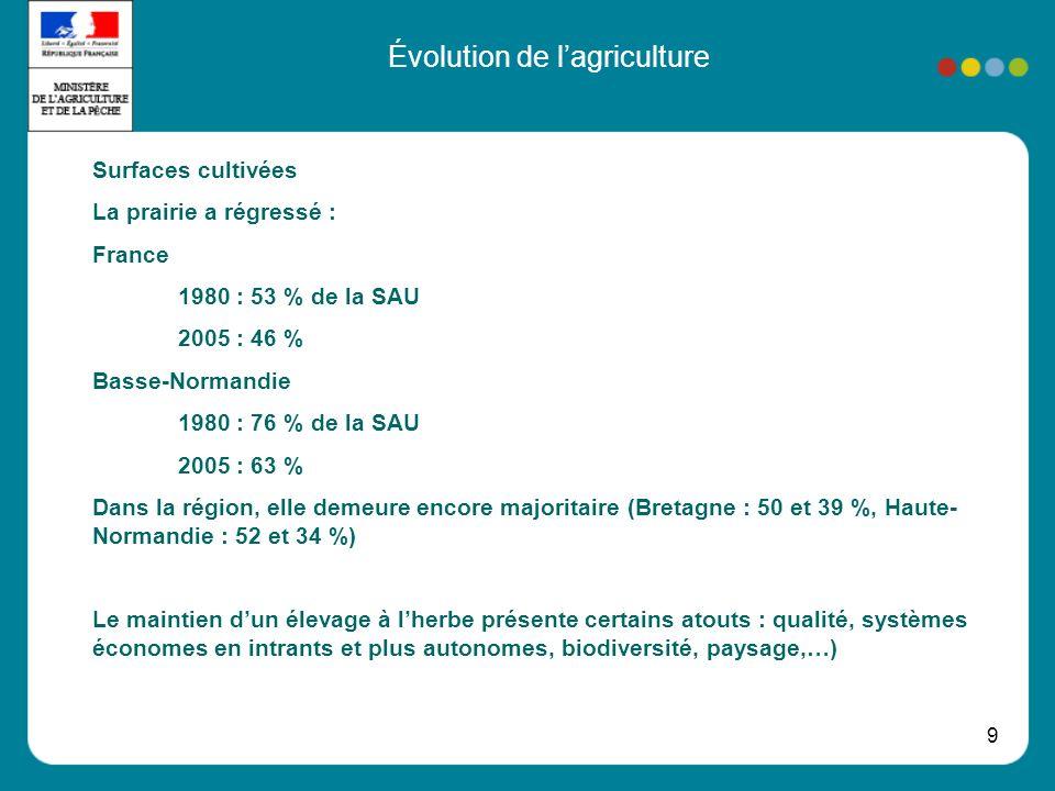 9 Évolution de lagriculture Surfaces cultivées La prairie a régressé : France 1980 : 53 % de la SAU 2005 : 46 % Basse-Normandie 1980 : 76 % de la SAU 2005 : 63 % Dans la région, elle demeure encore majoritaire (Bretagne : 50 et 39 %, Haute- Normandie : 52 et 34 %) Le maintien dun élevage à lherbe présente certains atouts : qualité, systèmes économes en intrants et plus autonomes, biodiversité, paysage,…)