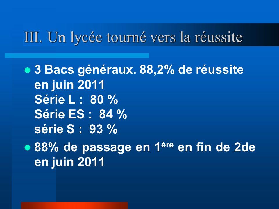 III. Un lycée tourné vers la réussite 3 Bacs généraux. 88,2% de réussite en juin 2011 Série L : 80 % Série ES : 84 % série S : 93 % 88% de passage en
