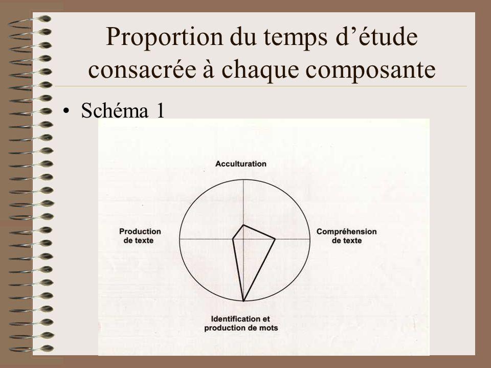 Proportion du temps détude consacrée à chaque composante Schéma 1