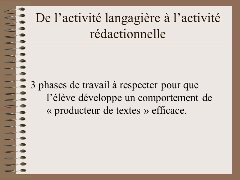 De lactivité langagière à lactivité rédactionnelle 3 phases de travail à respecter pour que lélève développe un comportement de « producteur de textes » efficace.