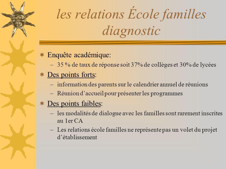 les relations École familles diagnostic Enquête académique: –35 % de taux de réponse soit 37% de collèges et 30% de lycées Des points forts: –informat
