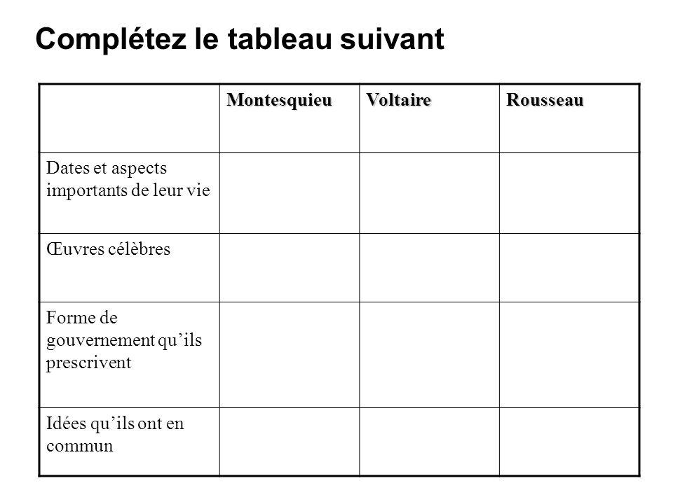 Complétez le tableau suivant MontesquieuVoltaireRousseau Dates et aspects importants de leur vie Œuvres célèbres Forme de gouvernement quils prescrive