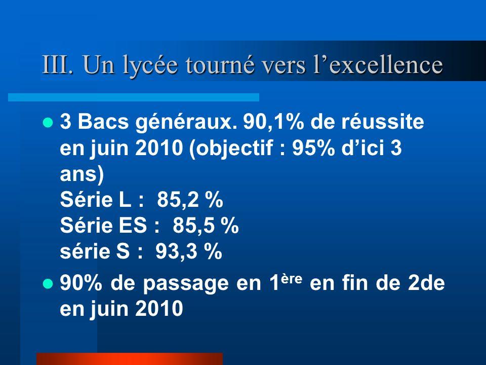 III. Un lycée tourné vers lexcellence 3 Bacs généraux. 90,1% de réussite en juin 2010 (objectif : 95% dici 3 ans) Série L : 85,2 % Série ES : 85,5 % s