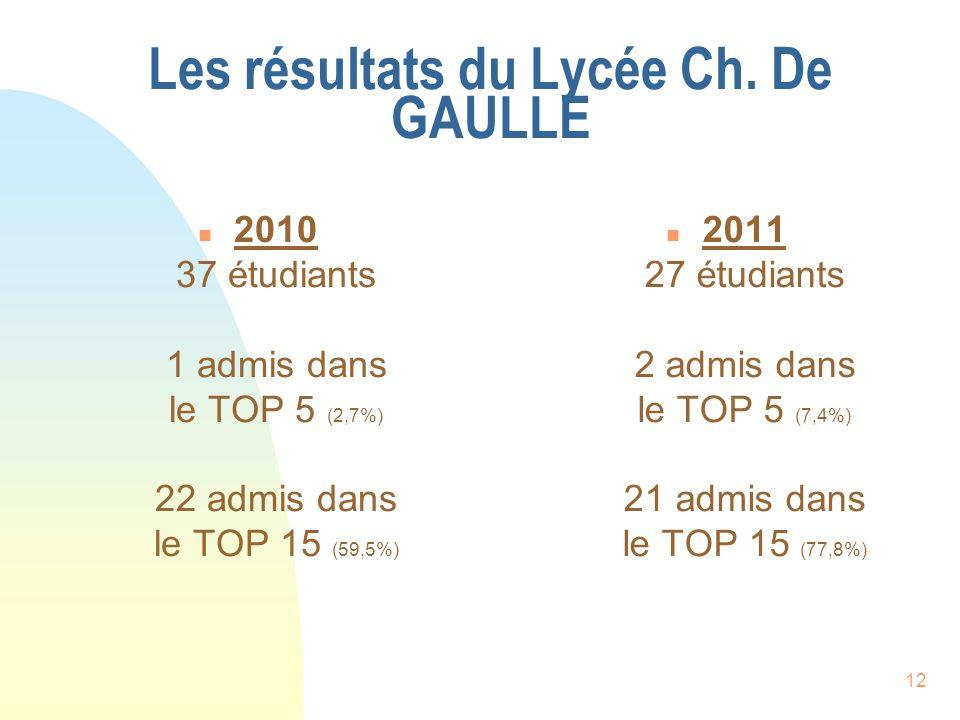 12 Les résultats du Lycée Ch. De GAULLE n 2010 37 étudiants 1 admis dans le TOP 5 (2,7%) 22 admis dans le TOP 15 (59,5%) n 2011 27 étudiants 2 admis d
