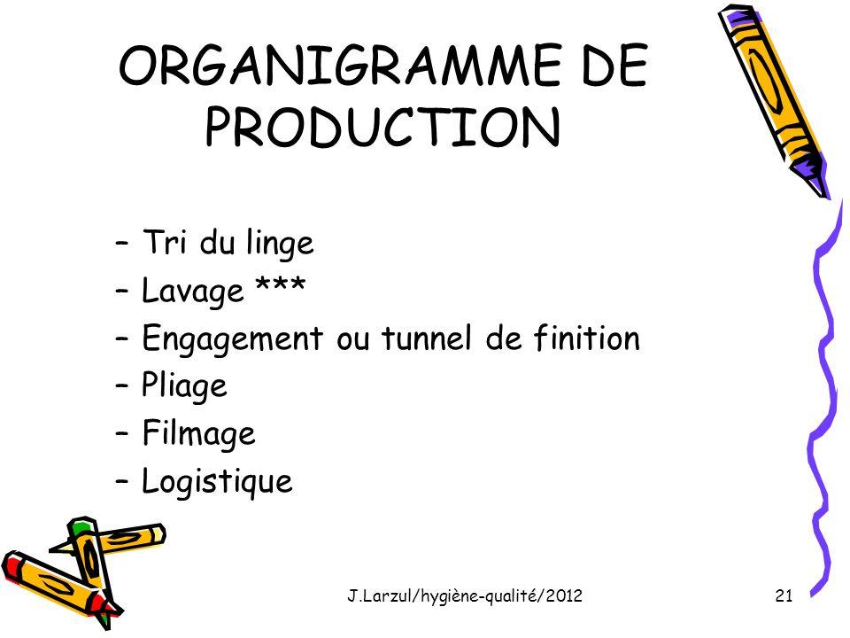J.Larzul/hygiène-qualité/201221 ORGANIGRAMME DE PRODUCTION –Tri du linge –Lavage *** –Engagement ou tunnel de finition –Pliage –Filmage –Logistique