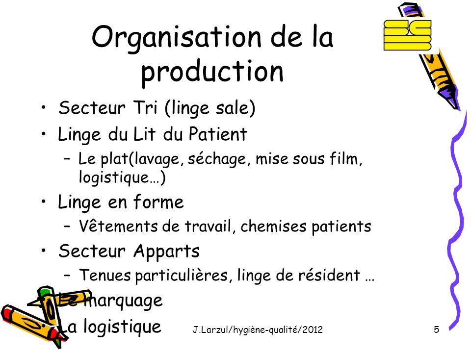 J.Larzul/hygiène-qualité/20125 Organisation de la production Secteur Tri (linge sale) Linge du Lit du Patient –Le plat(lavage, séchage, mise sous film