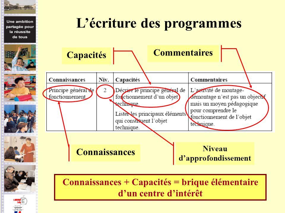 Lécriture des programmes Capacités Commentaires Niveau dapprofondissement Connaissances Connaissances + Capacités = brique élémentaire dun centre dint