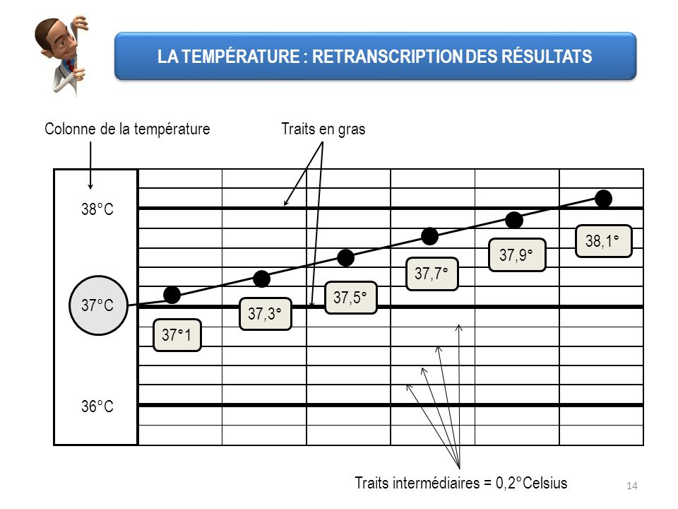 14 38°C 37°C Colonne de la température 37°1 Traits en gras Traits intermédiaires = 0,2°Celsius 36°C 37,3° 37,5° 37,7° 37,9° 38,1° LA TEMPÉRATURE : RET