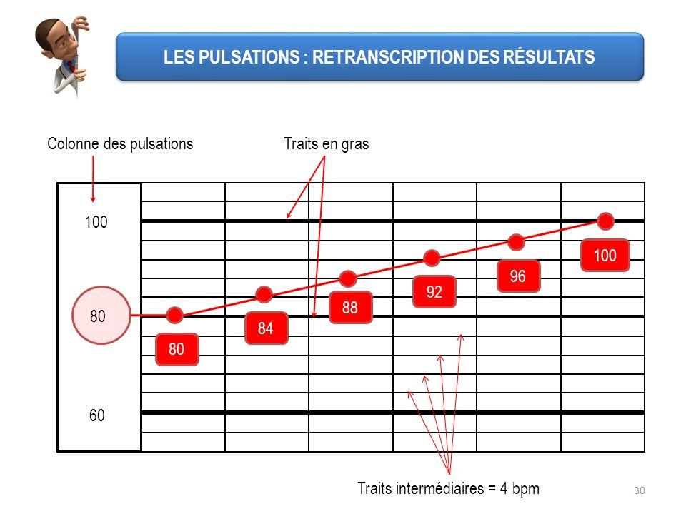 30 60 100 80 Colonne des pulsations 80 100 96 92 88 84 Traits en gras Traits intermédiaires = 4 bpm LES PULSATIONS : RETRANSCRIPTION DES RÉSULTATS