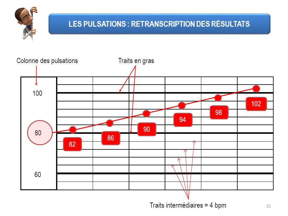 31 60 100 80 Colonne des pulsations 82 102 98 94 90 86 Traits en gras Traits intermédiaires = 4 bpm LES PULSATIONS : RETRANSCRIPTION DES RÉSULTATS
