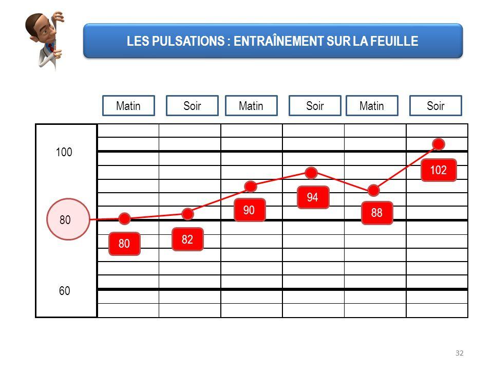 32 60 100 80 102 88 94 90 82 LES PULSATIONS : ENTRAÎNEMENT SUR LA FEUILLE MatinSoirMatinSoirMatinSoir