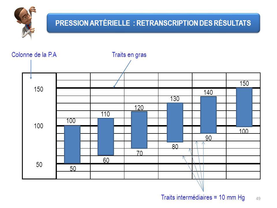 49 50 100 150 Traits intermédiaires = 10 mm Hg Colonne de la P.ATraits en gras 150 110 120 130 140 100 50 90 80 70 60 100 PRESSION ARTÉRIELLE : RETRAN