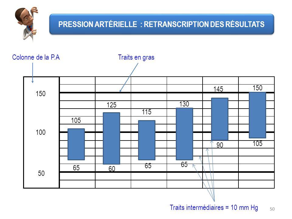 50 100 150 Traits intermédiaires = 10 mm Hg Colonne de la P.ATraits en gras 150 125 115 130 145 105 65 90 65 60 105 PRESSION ARTÉRIELLE : RETRANSCRIPT