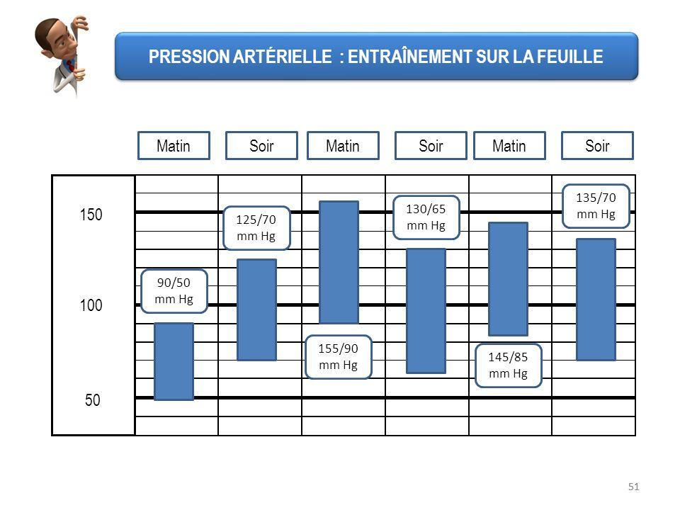 51 50 100 150 PRESSION ARTÉRIELLE : ENTRAÎNEMENT SUR LA FEUILLE 90/50 mm Hg 125/70 mm Hg 155/90 mm Hg 130/65 mm Hg 145/85 mm Hg 135/70 mm Hg MatinSoir