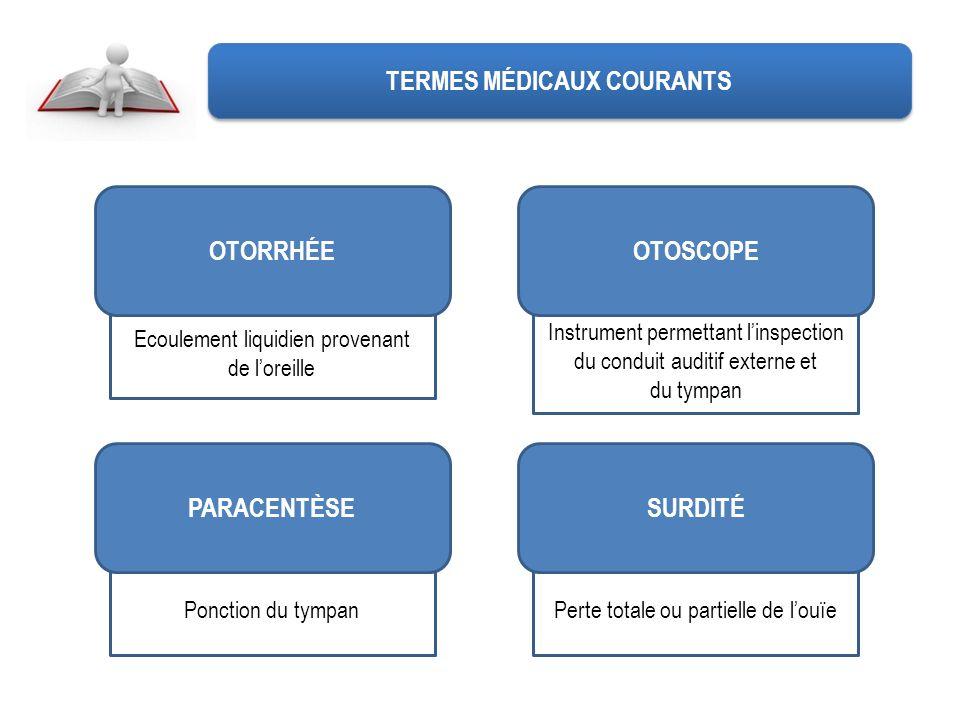 TERMES MÉDICAUX COURANTS Ecoulement liquidien provenant de loreille OTORRHÉE Instrument permettant linspection du conduit auditif externe et du tympan