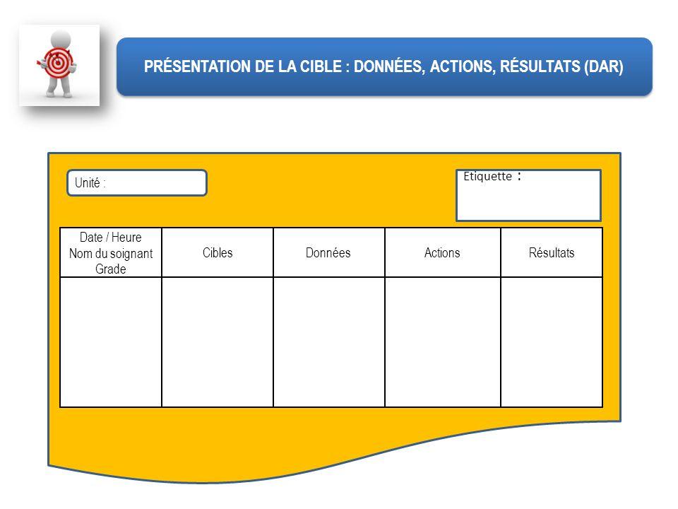 Unité : Etiquette : Date / Heure Nom du soignant Grade CiblesDonnéesActionsRésultats PRÉSENTATION DE LA CIBLE : DONNÉES, ACTIONS, RÉSULTATS (DAR)