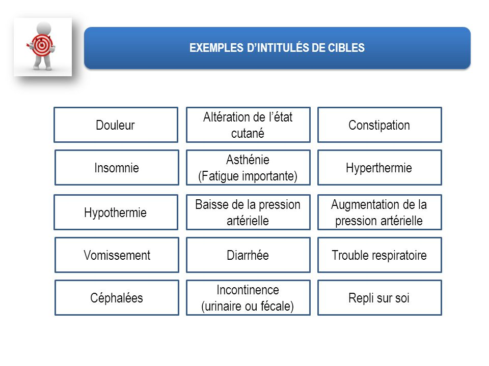 Douleur Altération de létat cutané Constipation Insomnie Asthénie (Fatigue importante) Hyperthermie Hypothermie Baisse de la pression artérielle Augme