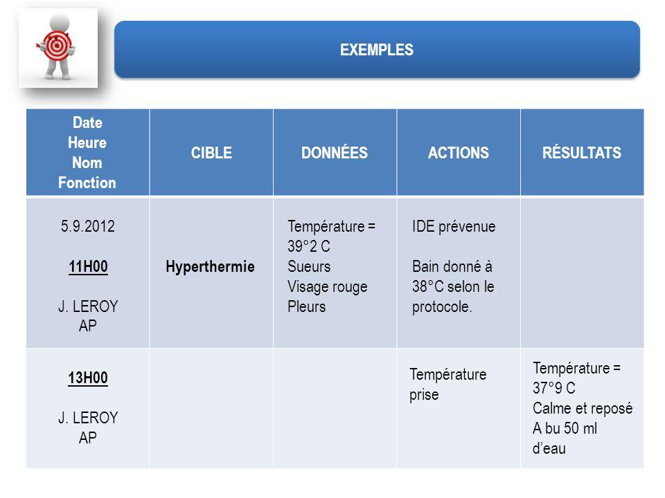 Date Heure Nom Fonction CIBLEDONNÉESACTIONSRÉSULTATS 5.9.2012 11H00 J. LEROY AP Hyperthermie Température = 39°2 C Sueurs Visage rouge Pleurs IDE préve