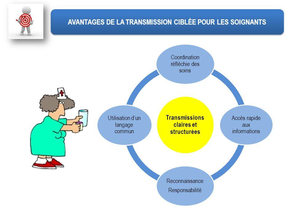 Transmissions claires et structurées Coordination réfléchie des soins Accès rapide aux informations Reconnaissance Responsabilité Utilisation dun lang