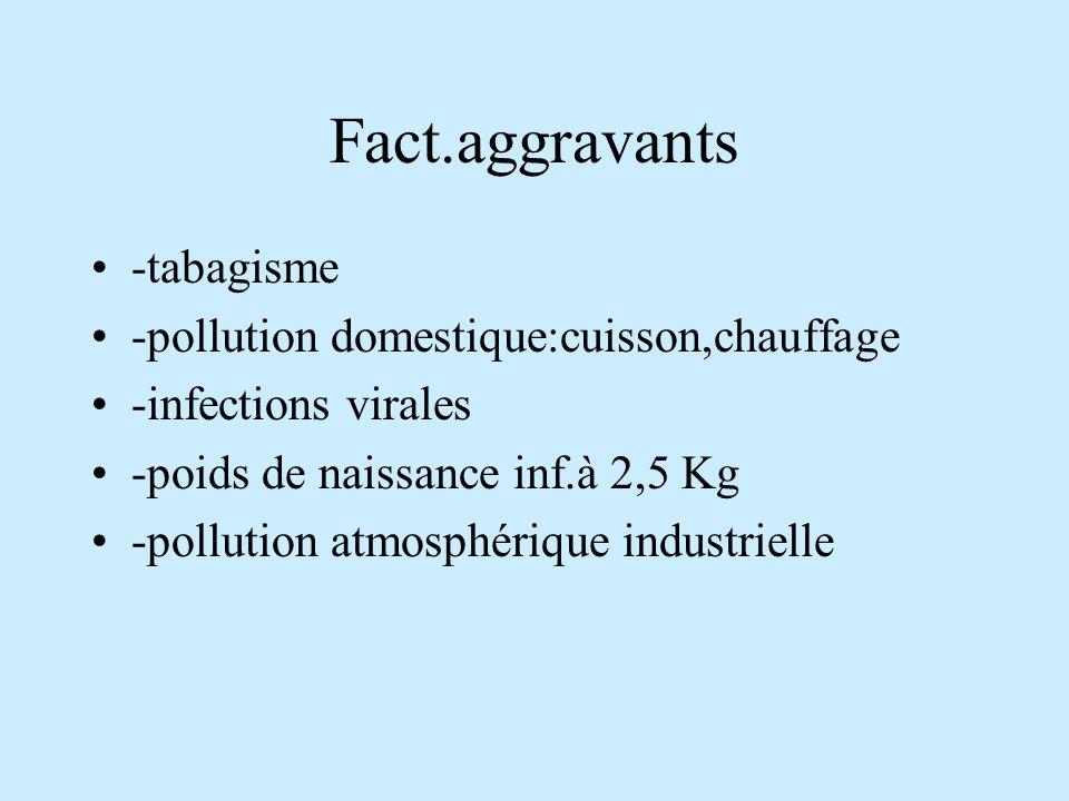 Fact.aggravants -tabagisme -pollution domestique:cuisson,chauffage -infections virales -poids de naissance inf.à 2,5 Kg -pollution atmosphérique indus