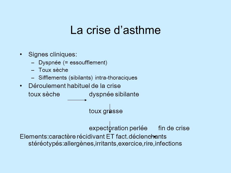 La crise dasthme Signes cliniques: –Dyspnée (= essoufflement) –Toux sèche –Sifflements (sibilants) intra-thoraciques Déroulement habituel de la crise