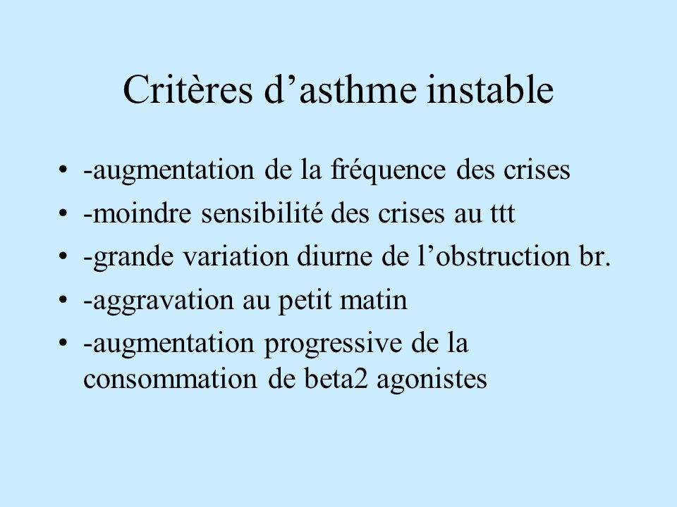 Critères dasthme instable -augmentation de la fréquence des crises -moindre sensibilité des crises au ttt -grande variation diurne de lobstruction br.