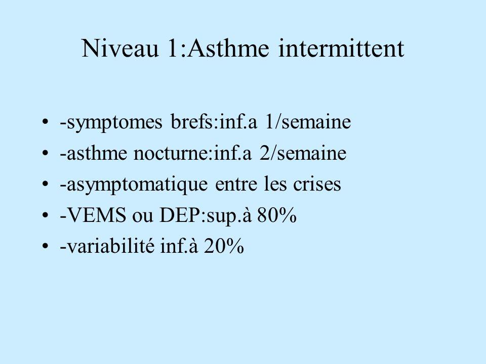 Niveau 1:Asthme intermittent -symptomes brefs:inf.a 1/semaine -asthme nocturne:inf.a 2/semaine -asymptomatique entre les crises -VEMS ou DEP:sup.à 80% -variabilité inf.à 20%