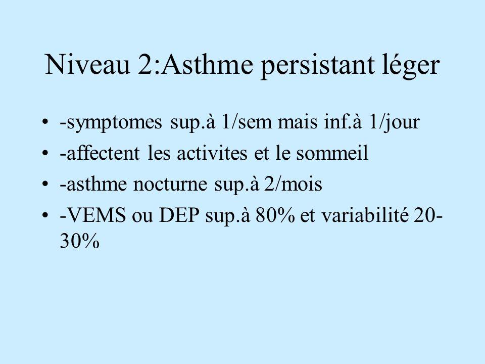 Niveau 2:Asthme persistant léger -symptomes sup.à 1/sem mais inf.à 1/jour -affectent les activites et le sommeil -asthme nocturne sup.à 2/mois -VEMS ou DEP sup.à 80% et variabilité 20- 30%