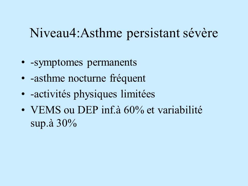 Niveau4:Asthme persistant sévère -symptomes permanents -asthme nocturne fréquent -activités physiques limitées VEMS ou DEP inf.à 60% et variabilité sup.à 30%
