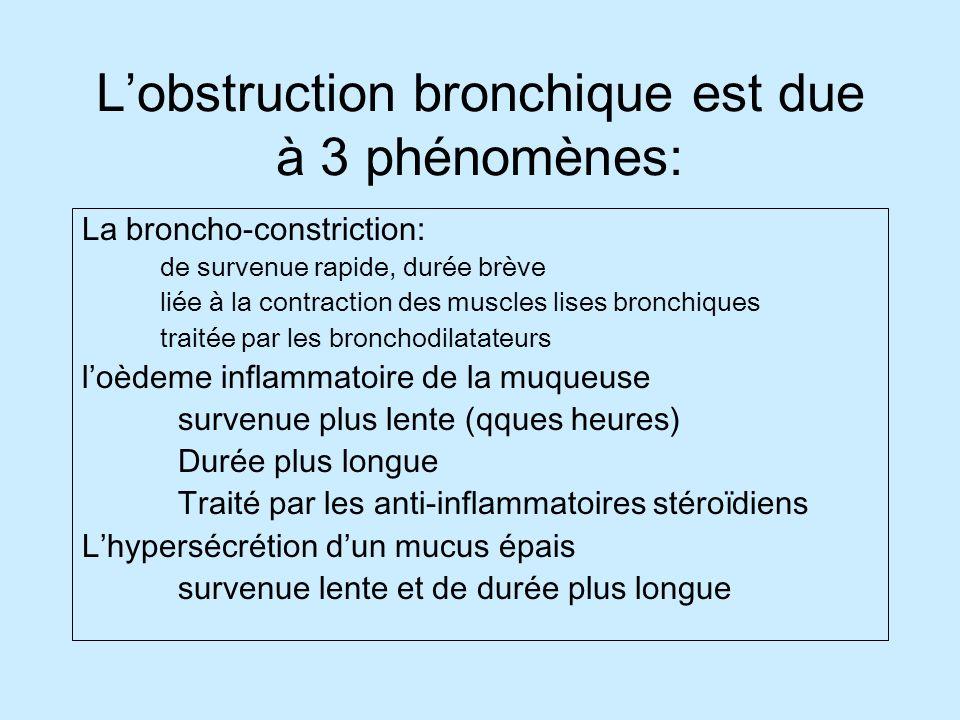 Lobstruction bronchique est due à 3 phénomènes: La broncho-constriction: de survenue rapide, durée brève liée à la contraction des muscles lises bronchiques traitée par les bronchodilatateurs loèdeme inflammatoire de la muqueuse survenue plus lente (qques heures) Durée plus longue Traité par les anti-inflammatoires stéroïdiens Lhypersécrétion dun mucus épais survenue lente et de durée plus longue