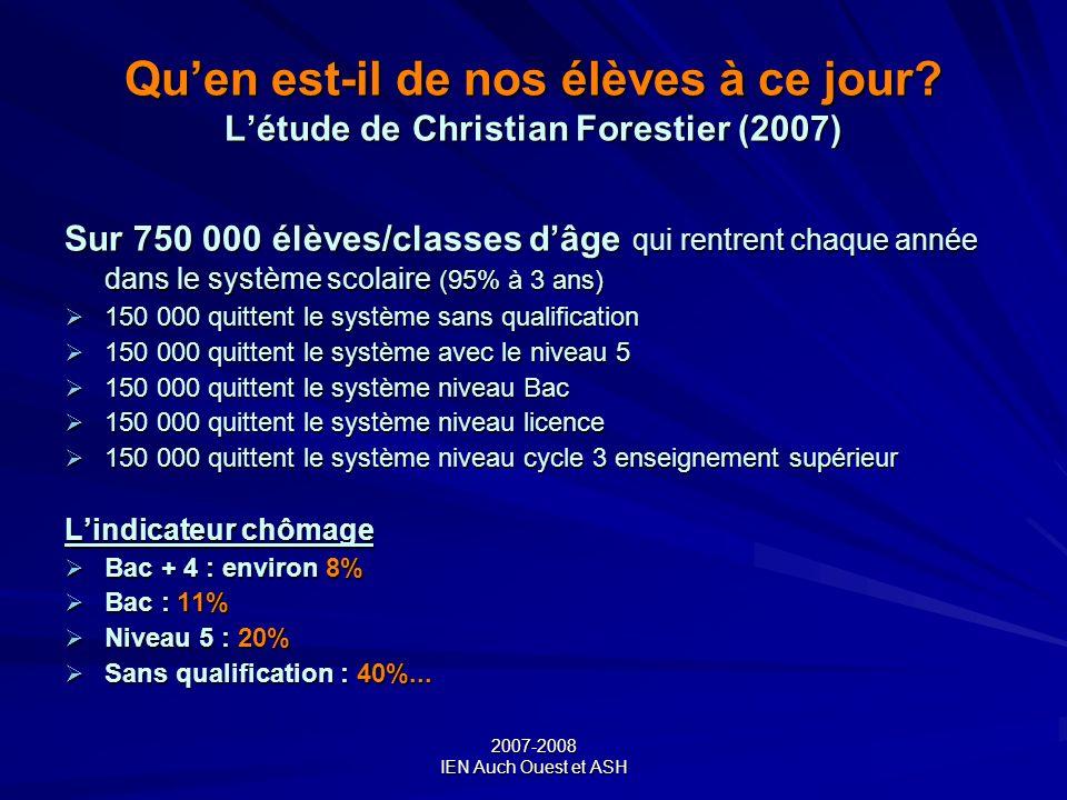2007-2008 IEN Auch Ouest et ASH Quen est-il de nos élèves à ce jour? Létude de Christian Forestier (2007) Sur 750 000 élèves/classes dâge qui rentrent