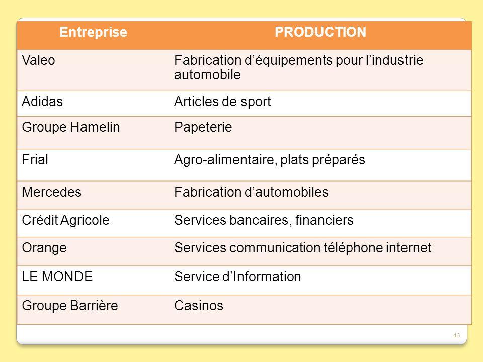 EntreprisePRODUCTION ValeoFabrication déquipements pour lindustrie automobile AdidasArticles de sport Groupe HamelinPapeterie FrialAgro-alimentaire, p