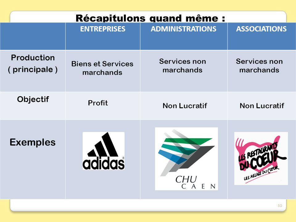 Récapitulons quand même : ENTREPRISESADMINISTRATIONSASSOCIATIONS Production ( principale ) Objectif Exemples Biens et Services marchands Services non