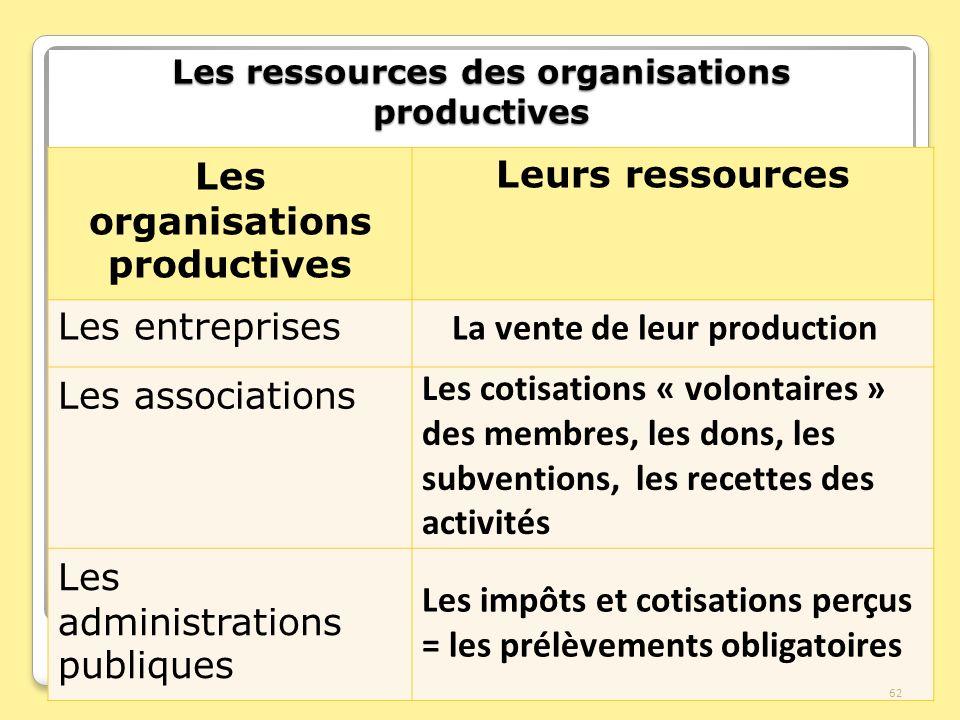 Les ressources des organisations productives Les organisations productives Leurs ressources Les entreprises Les associations Les administrations publi