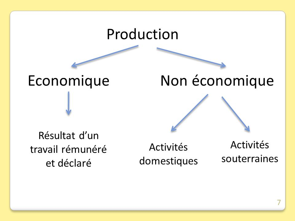 Production Résultat dun travail rémunéré et déclaré Economique Activités domestiques Non économique Activités souterraines 7