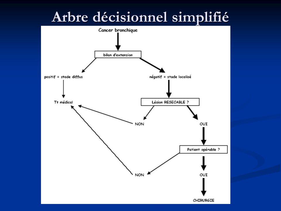 Arbre décisionnel simplifié