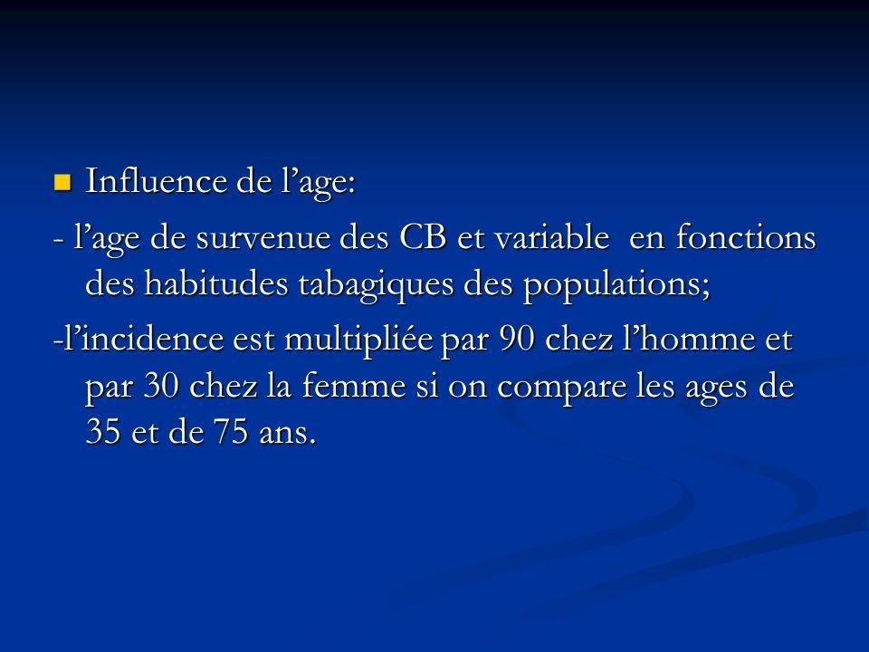 Influence de lage: Influence de lage: - lage de survenue des CB et variable en fonctions des habitudes tabagiques des populations; -lincidence est mul