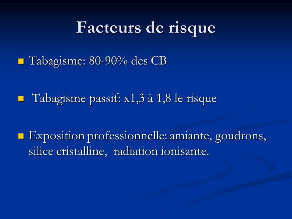 Facteurs de risque Tabagisme: 80-90% des CB Tabagisme: 80-90% des CB Tabagisme passif: x1,3 à 1,8 le risque Tabagisme passif: x1,3 à 1,8 le risque Exp