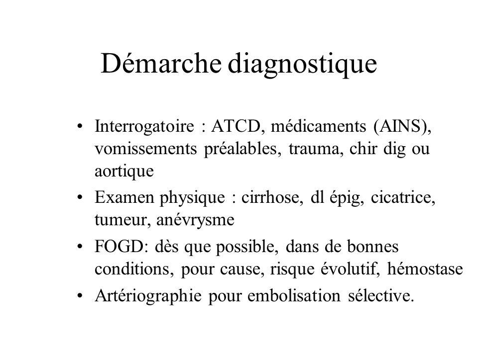 Démarche diagnostique Interrogatoire : ATCD, médicaments (AINS), vomissements préalables, trauma, chir dig ou aortique Examen physique : cirrhose, dl