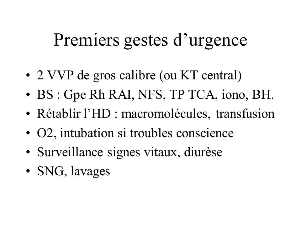 Premiers gestes durgence 2 VVP de gros calibre (ou KT central) BS : Gpe Rh RAI, NFS, TP TCA, iono, BH. Rétablir lHD : macromolécules, transfusion O2,